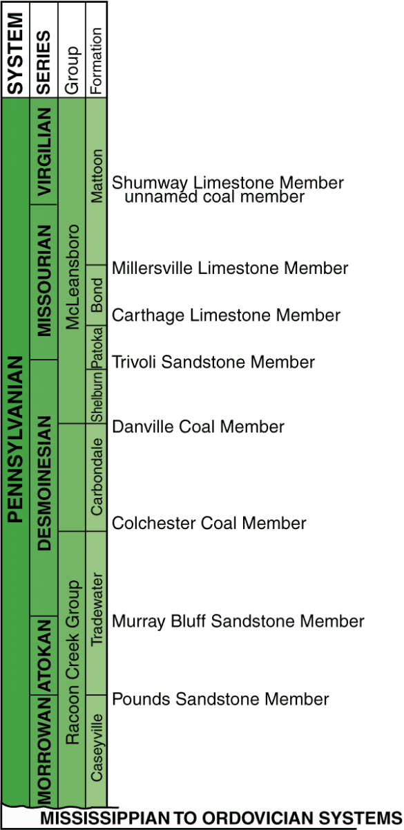 Generalized stratigraphic column of the Pennsylvanian in Illinois (1 inch = approximately 250 feet).