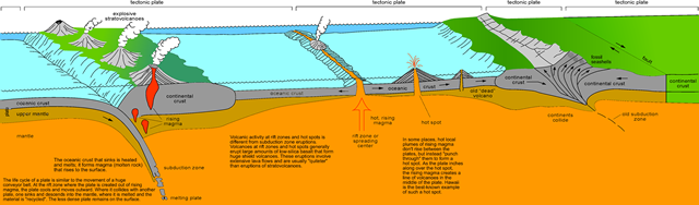 Illustration of convergent plate boundaries, divergent plate boundaries, and transform plate boundaries