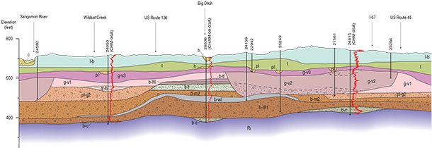 Mahomet Bedrock Valley Cross Section