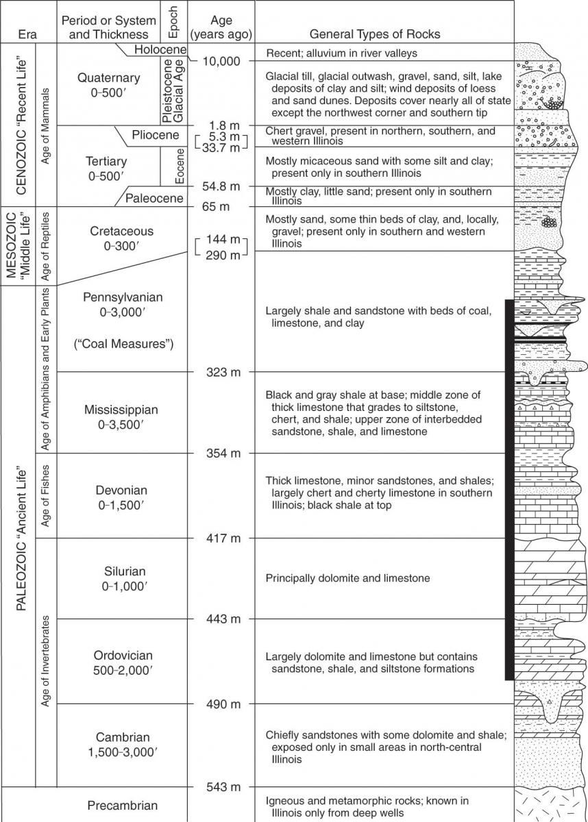 Generalized geologic column showing the succession of rocks in Illinois