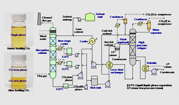 Picture of Transformational Carbon Capture Technology Process