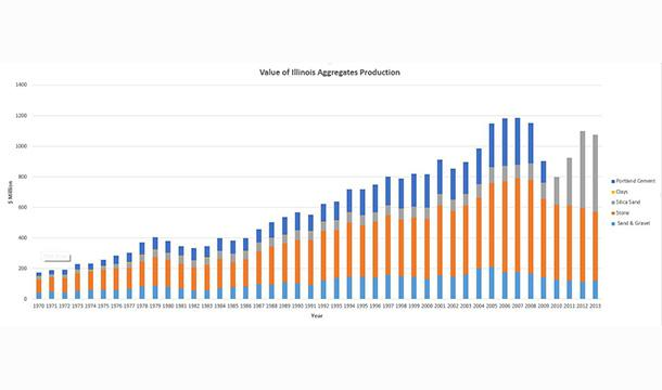 Value of Illinois Aggregates Production