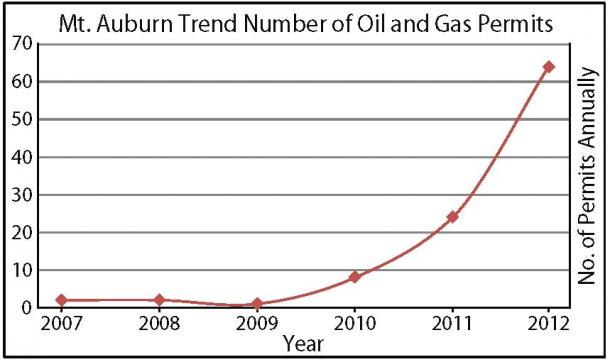 Mt Auburn Trend Number of Oil and Gas Permits Chart