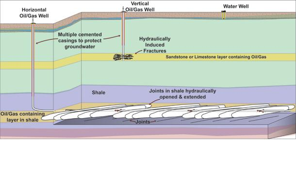 Simplified Hydraulic Fracturing